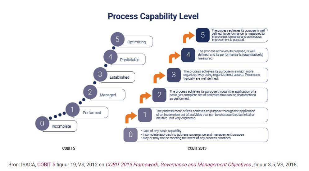 process capability level cobit 2019